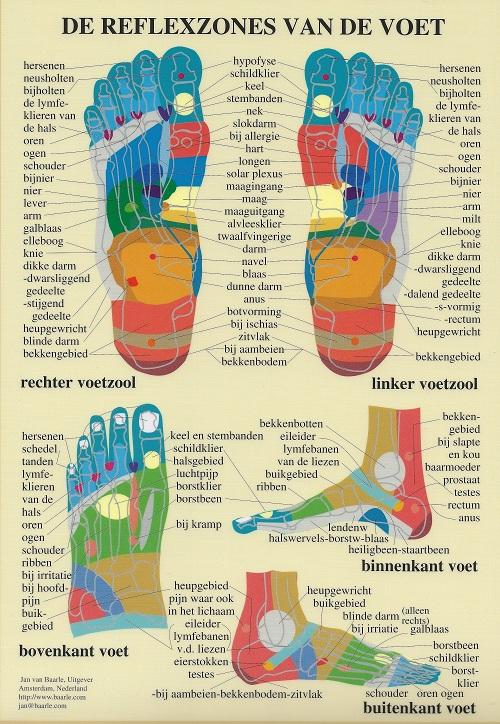 buitenkant voet pijn