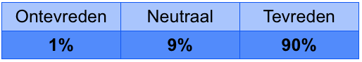 Survey-communicatie-afhaling.png