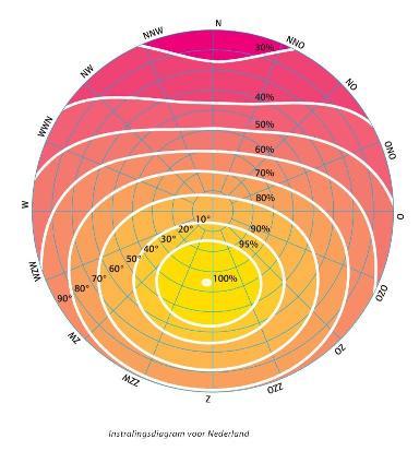 zon_instralingsdiagram_Nederland_klein.jpg