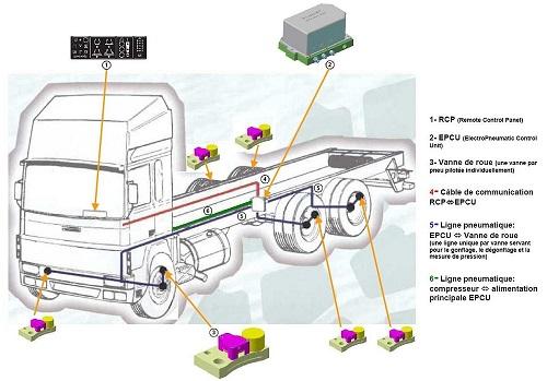 schema_camion_fr.jpg