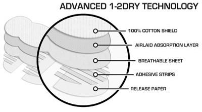 uitleg van de verschillende lagen waaruit een okselpad is opgebouwd